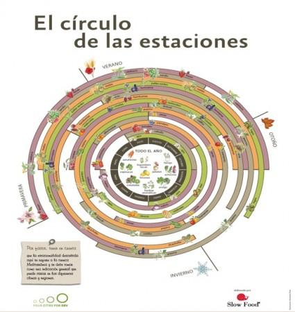 Circulo de las Estaciones