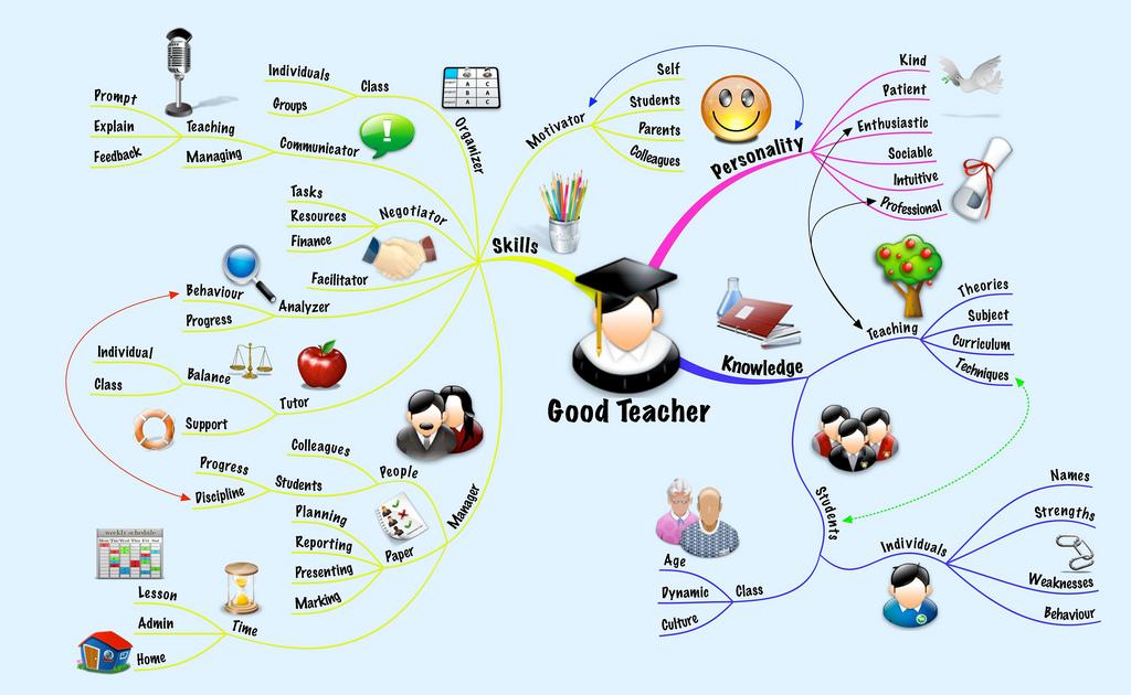 Una docena de aplicaciones para crear mapas mentales que aumentarán nuestra productividad