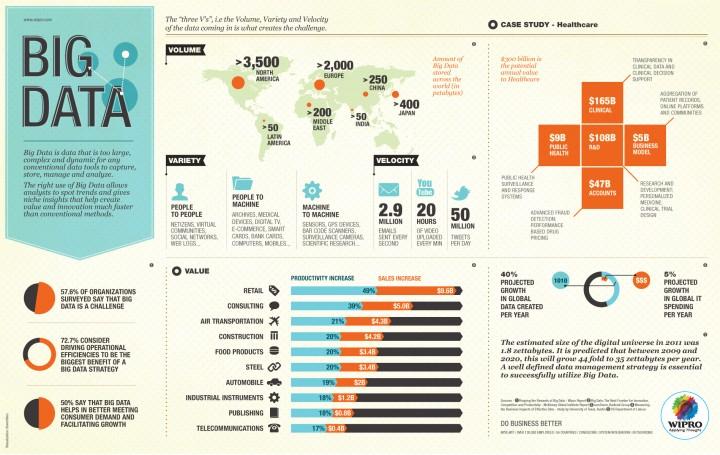 Infografía Big Data