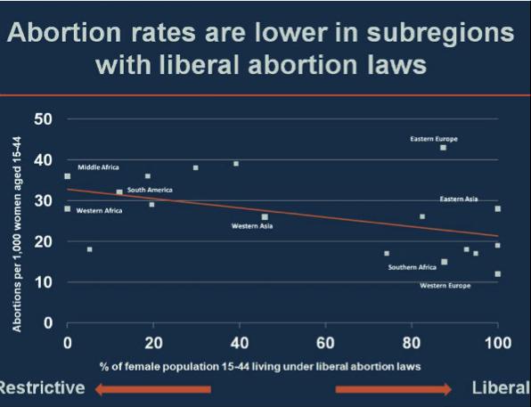 tasas aborto