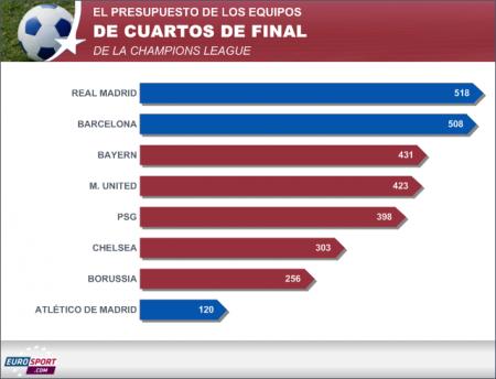 Presupuesto equipos Cuartos Champions 2014