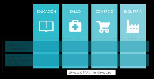 Itinerarios y Ejes LibreCon 2014