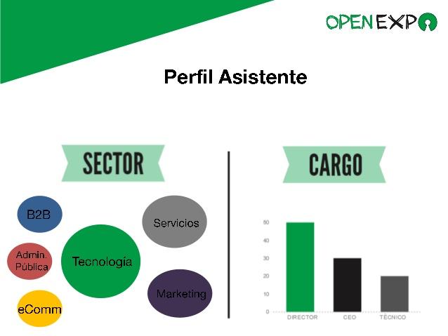Temas_Y_Perfil_Asistentes_OpenExpo Day